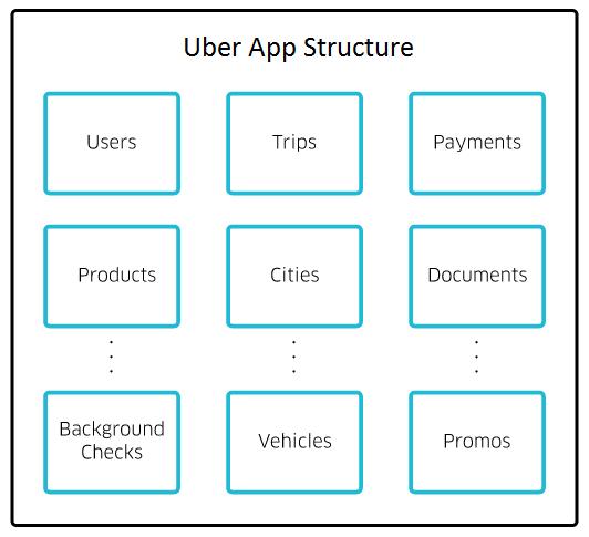 uber app structure
